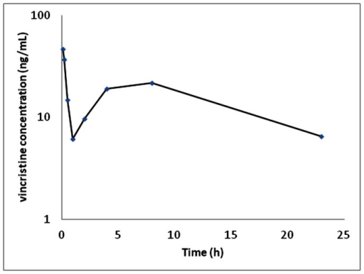 Median plasma vincristine concentration versus time for Tasmanian devils (n = 6) corrected for a dose of vincristine 0.05 mg/kg.
