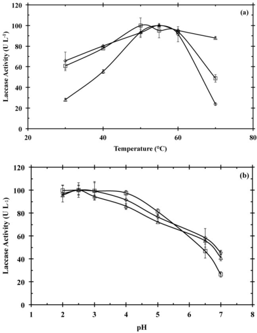 Effect of temperature (a) and pH (b) on laccase activity for the UF retentate obtained by semisolid culture of T. pubescens on coffee husk (□), soybean pod husk (◊), and cedar sawdust (Δ).Laccase stability was evaluated by using ABTS. All the assays were performed in triplicate.