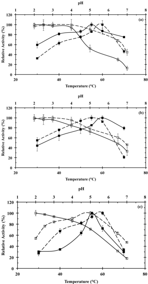 Effect of temperature (■) and pH (□) on enzyme activity for Lac1 (solid line) and Lac2 (dashed line), obtained after the purification of the enzymatic crude extract produced by semisolid culture of T. pubescens on coffee husk (a), soybean pod husk (b) and cedar sawdust (c).Laccase stability was evaluated by using ABTS. All the assays were performed in triplicate.