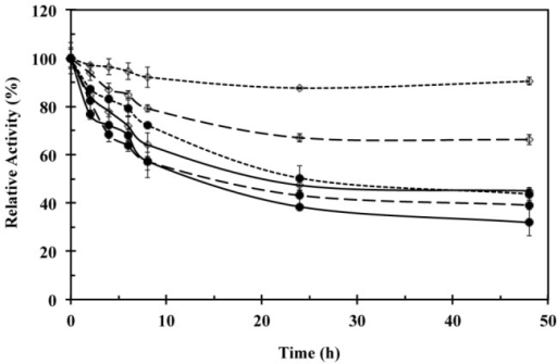 Laccase stability profiles at optimal pH and temperature conditions for crude extracts (solid line), Lac1 (dashed line), and Lac2 (spotted line) obtained from semisolid culture of T. pubescens on coffee husk (◊) and cedar sawdust (•).Laccase stability was evaluated by using ABTS. All the assays were performed in triplicate.