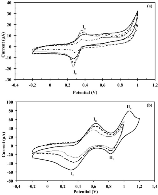 Cyclic voltammograms of (a) syringaldazine at pH 5.0 using the crude extract and purified laccase fractions from semisolid culture of T. pubescens on coffee husk, or (b) ABTS at pH 3.0 using the crude extract and purified laccase fractions from semisolid culture of T. pubescens on soybean pod husk.Nomenclature: only mediator (dotted line), crude extract (solid line), Lac1 fraction (dashed line), and Lac2 fraction (dashed and dotted line).