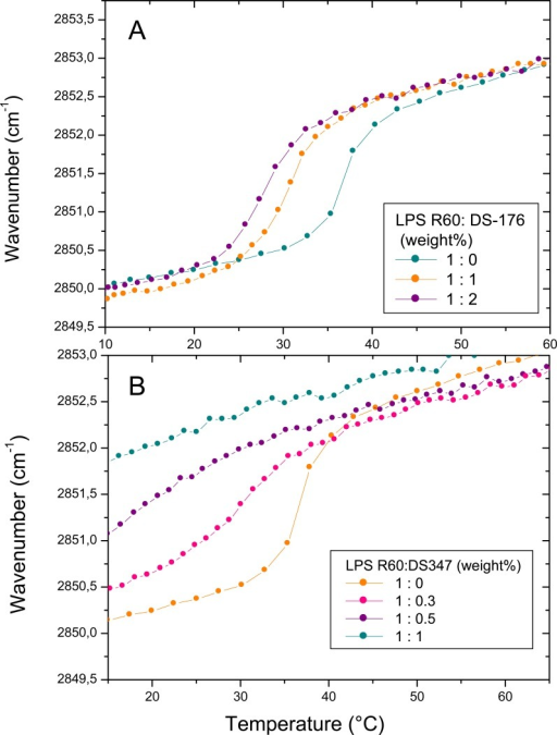 Gel-to-liquid crystalline phase transition of the hydrocarbon chains of LPS R60 at different concentrations of DS176 (A) and DS347(B) by Fourier-transform infrared spectroscopy. The peak position of the symmetric vibration of the methylene groups νs(CH2) is plottedversus temperature. In the gel phase, the wavenumber values lie at 2850 cm-1, in the liquid crystalline phase they are shifted to 2852.5 to2853.0 cm-1.