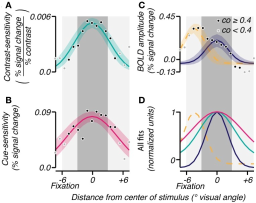 Group analyses of spatial characteristics of task-related signals. Gaussians were fit (bootstrap CI 95%) to the mean across subjects of contrast-sensitivity (A), cue-sensitivity (B), and BOLD amplitudes (C) binned by eccentricity. An eccentricity of 0° represents the center of the response to the stimulus as determined by the localizer. The shade of each point reflects the reliability of the eccentricity measured for that bin (coherence threshold of 0.4). In (C), a sum of two Gaussians was used to account for the large activity near fixation (yellow dashed line) and the activity in response to the contrast grating (solid blue). (D) All fits were normalized and superimposed to visualize the range of each effect. The dark gray shaded area corresponds to the spatial extent of the contrast grating, and the light gray shaded area represents the subject's viewing range in the scanner.