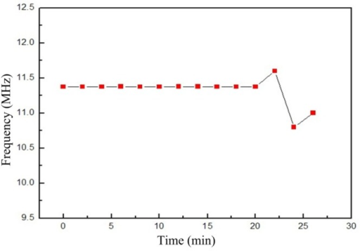 Resonant frequency of the sensor at 850 °C versus time.