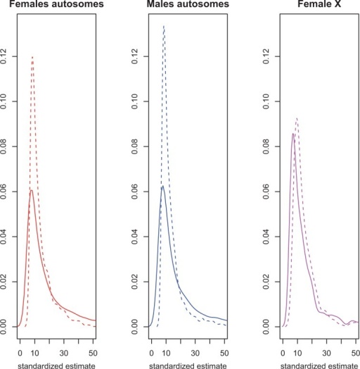 The distribution of cis and trans variation in transcript abundance. The distribution of the cis (solid line) and trans (dashed line) effect estimates (calculated as the standardized mean difference) for genes with significant regulatory variation are shown for males (blue) and females (red). The left panel shows the distribution for autosomal genes in females (n = 4,103 for cis and n = 1,804 for trans), the middle panel shows the distribution for autosomal genes in males (n = 3,704 for cis and n = 1,399 for trans), and the right panel shows the distribution for X-linked genes in females (n = 501 for cis and n = 250 for trans). For each plot, the Y axis is the frequency and the X axis is the standardized estimate of cis or trans differences between X-substitution parental strain genotypes and the st e reference line.