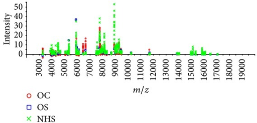 The protein intensity of osteochondroma (OC), osteosarcoma (OS), and normal human serum (NHS). The protein intensity of the serum samples from NHS (green panel), OS (blue panel), and OC (red panel).