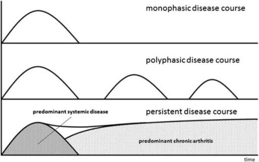 Concept schematic of the different disease courses of systemic juvenile idiopathic arthritis. The lower curve shows the postulated two phases of persistent disease course, with initially predominant systemic disease and development of chronic polyarthritis later in the disease course.