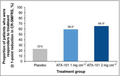 Proportion of treatment respondersa at visit 7b (12 weeks after the final treatment). *OR = 4·73 (95% CI 2·70–8·28); P < 0·001. #OR = 6·21 (95% CI 3·52–10·94); P < 0·001. a≥ 1-point reduction in submental fat on the 5-point Clinician-Reported Submental Fat Rating Scale (CR-SMFRS); blast observation carried forward. Intention-to-treat population. P-values calculated using binary logistic regression. CI, confidence interval; OR, odds ratio.