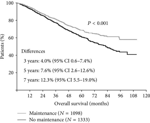 Meta-analysis of thalidomide maintenance showing OS benefit (adapted from [15]).