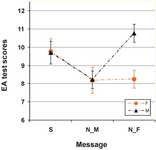 "Impact of explicit negative stereotype messages on the event arrangement (EA) test.Test scores for female (represented by orange circles) and male (represented by black triangles) participants in the groups with different information given prior to testing: S, standard instruction, gender neutral message; N_F, negative for females: ""Females are usually worse on this task"" – an explicit negative gender stereotype message for females, and N_M, negative for males, ""Males are usually worse on this task"" – an explicit negative gender stereotype message for males. Vertical bars represent ±SEM."