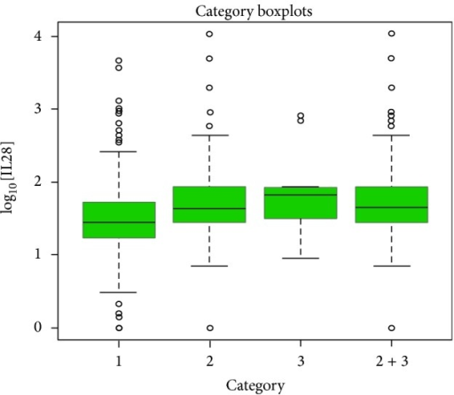 Boxplot analysis of average serum IL28B concentration with different outcomes of HCV infection.