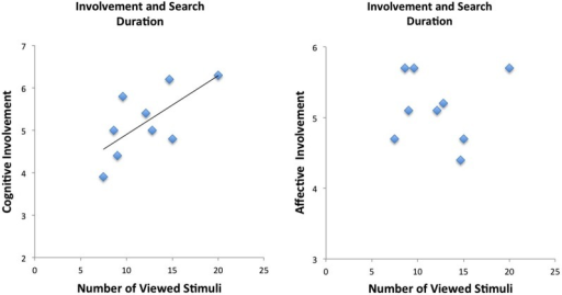 Behavioral results demonstrate correlation between cognitive scale of the involvement but not of the affective scale of the involvement questionnaire.