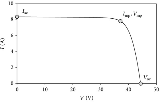 I-V curve of a solar panel. The three characteristic points (short-circuit, maximum power, and open-circuit points) are indicated on the curve.