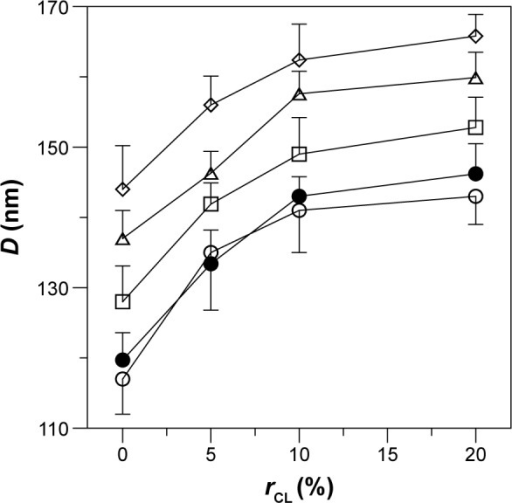 Effect of CL mole percentage on the average diameter of WGA-CL-NGF-CUR-liposomes. (○) CL-liposome; (•) CL-NGF-liposome; (□) WGA-CL-liposome; (△) CL-CUR-liposome; (⋄) WGA-CL-NGF-CUR-liposome.Note:CWGA =5 mg/mL (n=3).Abbreviations:CWGA, WGA concentration in grafting medium (mg/mL); rCL, CL mole percentage in lipids (%); D, average diameter of WGA-CL-NGF-CUR-liposomes (nm); CL, cardiolipin; CUR, curcumin; NGF, nerve growth factor; WGA, wheat germ agglutinin.
