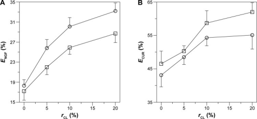 Effect of CL mole percentage on NGF entrapment efficiency (A) and CUR entrapment efficiency (B) in CL-NGF-CUR-liposomes. (A): (○) CL-NGF-liposome; (□) CL-NGF-CUR-liposome. (B): (○) CL-CUR-liposome; (□) CL-NGF-CUR-liposome (n=3).Abbreviations:rCL, CL mole percentage in lipids (%); ECUR, CUR entrapment efficiency in CL-NGF-CUR-liposomes (%); ENGF, NGF entrapment efficiency in CL-NGF-CUR-liposomes (%); CL, cardiolipin; CUR, curcumin; NGF, nerve growth factor.