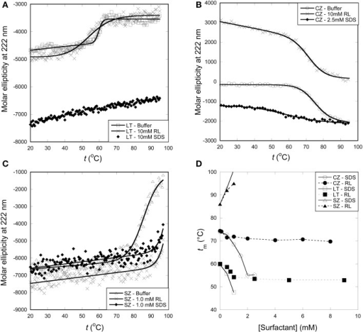Thermal stability of enzymes with surfactants monitored by far-UV CD thermal scans at 222 nm. (A)tm of LT is reduced from 60°C in buffer to ~54°C around the cmc of RL. Higher concentrations of RL do not reduce tm any further, while SDS progressively lowered the tm and no thermal transition was observed above ~1 mM SDS. (B)tm of CZ is lowered by RL by a few degrees while SDS lowers the tm from 74°C to ~58°C at 2.5 mM SDS. A thermal transition was not observed >2.5 mM SDS. (C)tm of SZ was increased by both RL and SDS. (D) Change in enzyme thermal stability with increasing concentrations of surfactants.