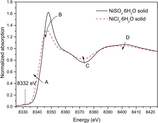 Normalized Ni K-edge XANES spectra for the two solid compounds.
