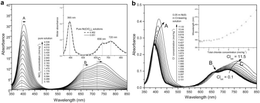 Background-subtracted UV-Vis spectra of (a) NiCl2-H2O system with salt concentration range from 0.1 to 4.5 mol∙kg-1 at room temperature; background subtracted molar absorbance of Ni(ClO4)2 solutions with 0.05 and 4.46 mol∙kg-1 salt concentration are shown in inset; and (b) NiCl2-MgCl2-H2O system, for a constant NiCl2 concentration of 0.05 m and MgCl2 concentrations from 0 to 5.7 m.The inset show the location of the band at ~400 nm as a function of total Cl concentration.