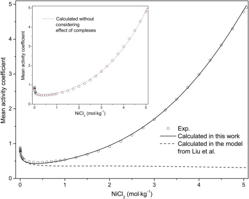 Comparison of experimental and calculated mean activity coefficient for NiCl2 solution at room temperature.The line is calculated ones using the method of this work; the dash line represents the calculated results using the method from literature [10]; the circle are literature values [63]. The dot line of inset is the mean stoichiometric activity coefficient, namely, without considering effect of complexes in system, with the parameters derived in present model.