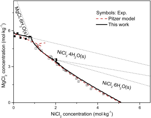 Calculated solubility isotherms (solid line by MSE model in this work and dashed line by Pitzer model) compared with experimental values (symbols: ■, MgCl2∙6H2O; ◪, MgCl2∙6H2O + NiCl2∙4H2O; □, NiCl2∙4H2O; ◨, NiCl2∙4H2O + NiCl2∙6H2O; ◫, NiCl2∙6H2O, data from literature [64]) at room temperature.