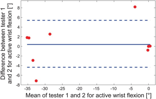 Example of an aROM Bland-Altman plot regarding wrist flexion for the nine patient arms.The limits of agreement (dashed lines for lower -4.3° and upper 5.4° limit) and the mean difference (solid line at 0.5°) are shown. The x-axis shows the mean values of the two measurements of tester 1 and 2 (negative values indicate flexion, positive values stand for extension), while the y-axis shows the measurement difference between tester 1 and 2.