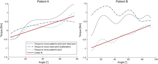 Example RPM plot for elbow flexion (60°/s) of two patients (A and B).The black dotted line shows the torque progression measured during the assessment. The blue dash-dotted line is the data from the calibration routine without the patient. The cyan dashed line is the estimated torque progression of the patient's joint. The red line is the linear least square fit for the patient's joint torques. The movement in the left picture was rated a 2 on the Tardieu scale. The movement on the right example was rated a 0 on the Tardieu scale. The measured stiffness by the robot assigned 0.93 Nm/rad to the left and 0.84 Nm/rad to the right movement.