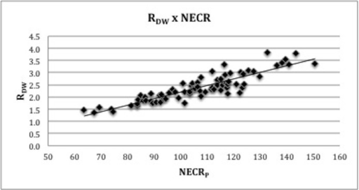 Relation between RDW and RBMI and clinical NECR measured in patients (NECRP).
