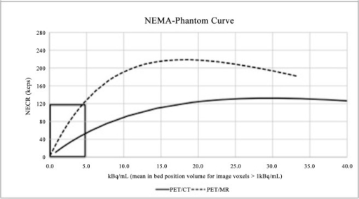 The NEMA phantom curve of the TOF-PET/CT (continuous) and TOF-PET/MR (dashed), provided by its manufacturer.See enlarged image of the clinically relevant area (black box) in Fig 4.