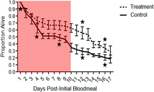 The effect of blood feeding on the cumulative proportional survival of female mosquitoes challenged with heat-killed E. coli.Control females received bloodmeals every 4 days while treatment females skipped the 2nd and 3rd bloodmeals during the period associated with down-regulated feeding behaviour. When not on bloodmeals, females were maintained on 2.5% sugar solution. Female survival was individually tracked. Each treatment group contained 100 females and the experiment was replicated twice (mean shown for total of 400 females, 200 females per treatment group). Red shading indicates the extrinsic incubation period of P. falciparum at 27 °C36. Stars below control and above treatment line indicate that treatment received a bloodmeal. Error bars represent 1 SE. Survival was compared using a Cox Proportional Hazards Test.