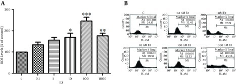 (A) E2 Induced ROS Production in OVCAR-3 Cells in a Dose Dependent MannerCells Were Seeded at 3 × 105 Cells Per Well. After Serum Starvation for 24 hours Cells Were Treated With Various Concentrations of E2 for 24 hours. (B) Cells Were Pre-Treated With 1.0 Mm NAC, Ph 7.0 or 40 µm Ebselen For 4 H Before DCF Assay. Cells Were Also Treated With E2 (100 Nm) Together With Progesterone (P4) (10 - 6 M). And ICI182780 (ICI) (10 - 5M). The Data Shown is the Mean ± SE From at Least Three Separate Experiments. *P < 0.05; **P < 0.01; *** P < 0.001.