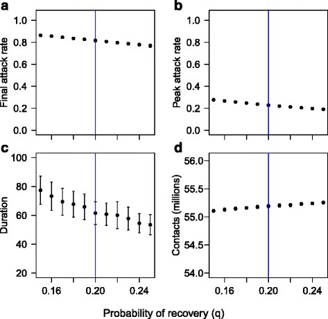 Local sensitivity of outcomes to probability of recovery. The results of simulations with a population behaving according to Model A, with epidemic and spatial parameters as in the experiments, except that q is varied in a narrow range [015,0.25] around the experimental value (q = 0.20, indicated by a vertical line in the figures). Each black point represents the mean of 100 replicates, with error bars representing ± one standard deviation. a shows the attack rate. b shows the peak attack rate. c shows the duration. d shows the overall level of social contact during 1000 time steps. It is assumed that all individuals resume full social contact once the epidemic is over