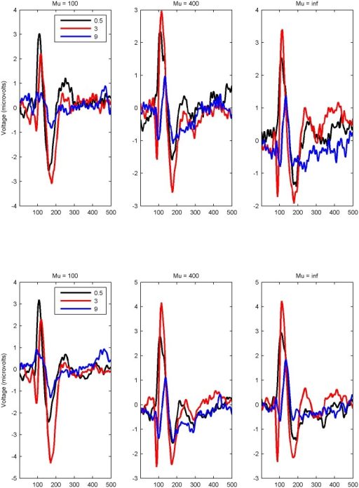 Time series of EEG.Mean EEG amplitude time series for three levels of spatial frequency (λ), for leftmost plot waviness (μ) = 100 (waviest lines) through to rightmost plot waviness (μ) = inf (straight lines). Top row = O1, bottom row O2.