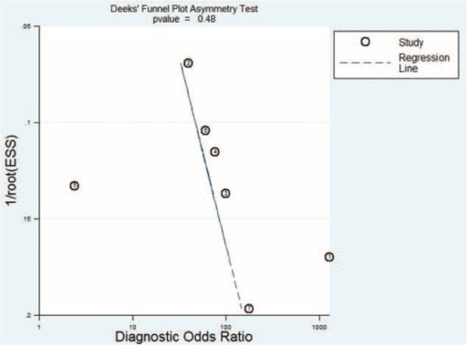 Funnel graph to assess risk of publication bias in studies of the bronchoalveolar lavage enzyme-linked immunospot assay. The funnel graph plots the log of the diagnostic odds ratio (DOR) against the standard error of the log of the DOR (an indicator of sample size). Solid circles represent each study in the meta-analysis. The regression line is shown.