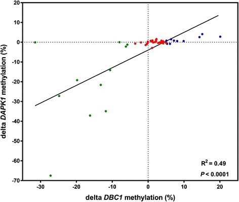 Correlation between changes in DAPK1 and DBC1 methylation levels during treatment