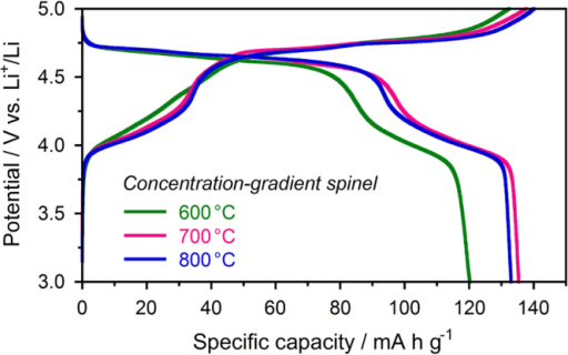 First charge-discharge curves at a constant current of 0.1 C of the concentration-gradient spinel cathodes prepared by calcination at various temperatures.