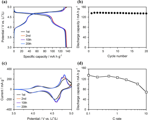Initial electrochemical performances of the concentration-gradient LiNi0.32Mn1.68O4 spinel cathode prepared by calcination at 700 °C: (a) charge-discharge curves and (b) cycle performances at a constant current of 0.1 C, (c) CV curves at a scan rate of 0.2 mV s−1 and (d) initial discharge capacities at different current rates.