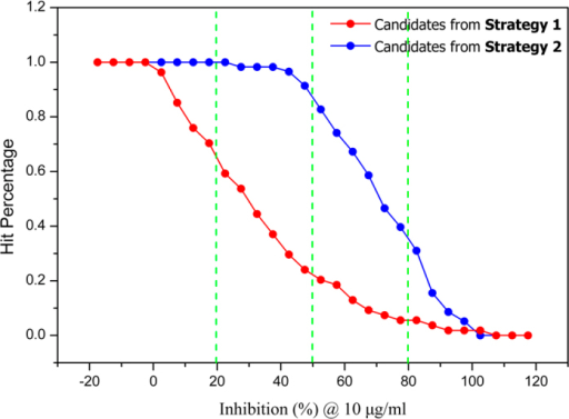 Comparison of hit percentage between candidates from two filtering strategies with different cutoff values of inhibition rates.