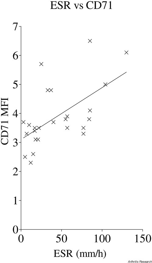 Relation between erythrocyte sedimentation rate and expression of CD71 on T cells from synovial fluid from patients with juvenile idiopathic arthritis. Points represent individual synovial fluid samples. Data show line of linear regression (P = 0.0005). ESR = erythrocyte sedimentation rate; MFI = median fluorescence intensity.