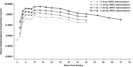 Mean plasma hydromorphone concentrations over time after administration of single-dose OROS® hydromorphone.