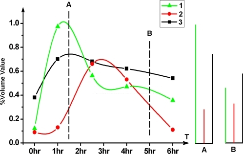 SiLAD profiles are served to characterize the specific state of the cell cycle progress.Curve 1 was from the CBB spot in Figure 3D. Curve 2 was from the spot in Figure 3G PH-I image labeled with downward arrow. Curve 3 was from the same image with Curve 2, but was the spot labeled with upward arrow. The right panels A and B were the defined bar codes for the two time points labeled with spotted line A and B in the left panel. The curve was made by the software Origin6.
