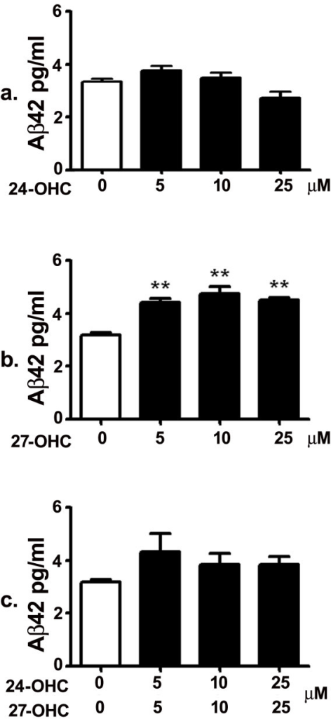 27-OHC, but not 24-OHC, increases levels of secreted Aβ42. While treatment with 5, 10 and 25 μM 24-OHC did not alter Aβ42 levels (a), treatment with 5, 10 and 25 μM 27-OHC significantly increased levels of Aβ42 compared to levels in medium of untreated cells (b). There was no difference in Aβ42 levels between untreated cells and cells treated with a mixture of 24-OHC + 27-OHC (c). **p < 0.01 (One way ANOVA followed by Dunnett's multiple comparison test).
