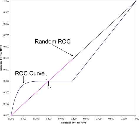 "ROC curve comparing survival in the ""high"" and ""low"" risk groups."