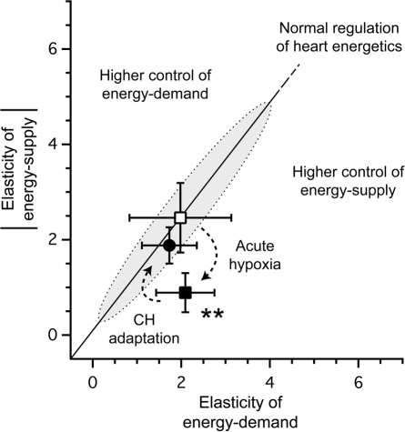 Elasticities plot of the adaptation of CH hearts to hypoxia.Open square: elasticities of Control hearts under high oxygen condition (energy supply: −2.46±0.73, energy demand: 1.98±1.15, values obtained from [8]). Solid square: elasticities of Control hearts in low oxygen condition (energy supply: −0.89±0.41, energy demand: 2.09±0.66). Solid circles: elasticities of CH hearts in low oxygen condition (energy supply: −1.88±0.38, energy demand: 1.73±0.62). Shadowed zone indicates normal control pattern (normal distribution of the control between energy supply and demand) in mouse heart energetics, as described in [8].