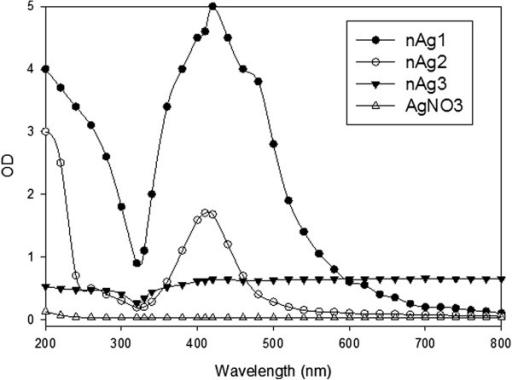 UV-VIS absorption spectra for colloids of nAg1 and nAg2, nAg3 suspension, and AgNO3 solution.