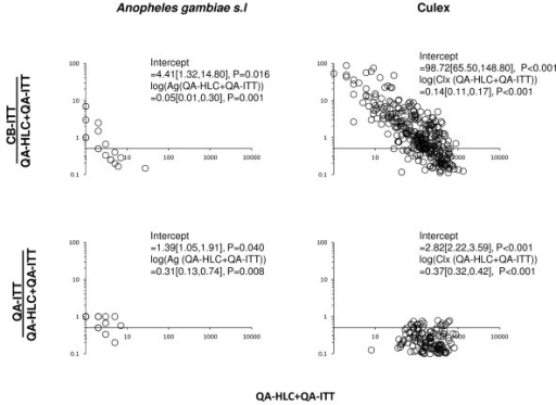 Density-dependence of alternative ITT-based survey methods relative to the HLC-based QA surveys for sampling Anopheles gambiae s.l. (A and C) and Culex spp. (B and D). The density-dependence is illustrated by plotting the catches from alternative methods divided by the corresponding sum of catches from QA-ITT and QA-HLC or both against the absolute CB-ITT catches.