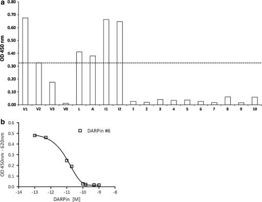 "Screening for potent VEGF-A-binding DARPins and characterization of their affinities by sandwich inhibition ELISA (Quantikine; see ""Materials and methods"" section). a Screening for quantitative VEGF-A-inhibiting DARPins. Numbers 1–10 represent 10 different VEGF-A binding DARPins used in this screening assay. L represents Lucentis (ranibizumab), A represents Avastin (bevacizumab), I1 and I2 represent two non-binding DARPin isotype controls. V1, V2, V3, and V0 represent the signals obtained for 25, 12.5, 6.25, and 0 pM VEGF-A, respectively, applied without any inhibitor. The dashed line represents the signal obtained with free 12.5 pM VEGF-A, corresponding approximately to the equivalent of 50 % inhibition. b IC50 analysis of DARPin #6 in the identical assay as a. DARPin #6 is displayed as one VEGF-binding DARPin representative; similar curves were obtained for other anti-VEGF DARPins identified in a"