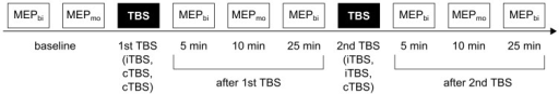 Time line of an experimental session.The experiment consisted of three of these sessions in each of which two different TBS protocols were subsequently applied: iTBS followed by iTBS (i-iTBS), cTBS followed by iTBS (c-iTBS), and cTBS followed by cTBS (c-cTBS).Motor evoked potentials (MEPs) were recorded at the contralateral FDI muscle both with biphasic pulses (MEPbi) at baseline as well as 5 and 25 minutes after the end of each TBS intervention and with monophasic pulses (MEPmo) at baseline, and 10 min after the end of each TBS intervention. Session were randomized in order across subjects and were conducted at least five days apart.