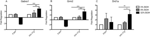 Ethanol (EtOH) concentration-dependent expression of neurotransmitter receptors genes, Gabra1, Grm2, and Drd1a, in the spleen of HIV-1Tg rats using real-time PCR analysis. Gabra1, Grm2, and Drd1a expression was measured in the liver of young adult HIV-1Tg and F344 normal rats treated with 0% EtOH (water control), 8% EtOH, or 52% EtOH in a 3-day binge regimen (total dose of 2.0 g/kg/d), using real-time PCR. The fold change was calculated using the ΔΔCT method relative to the 0% EtOH group. Values represent the mean ± SD (n = 3 to 4 rats for each group). *p < 0.05, **p < 0.01, ***p < 0.001.