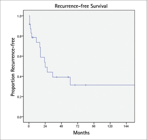 Biochemical recurrence-free survival.