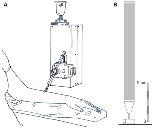 Diagrammatic representations of the stroking stimuli and the tactile direction discrimination probe. (A) The rotary tactile stimulator, where a soft brush was stroked at precise velocities across each skin site and psychophysical ratings of pleasantness were gained. (B) The probe used for the tactile direction discrimination task, which was moved across the skin over specified distances.